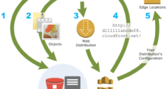 How to setup WordPress with AWS CloudFront CDN origin push